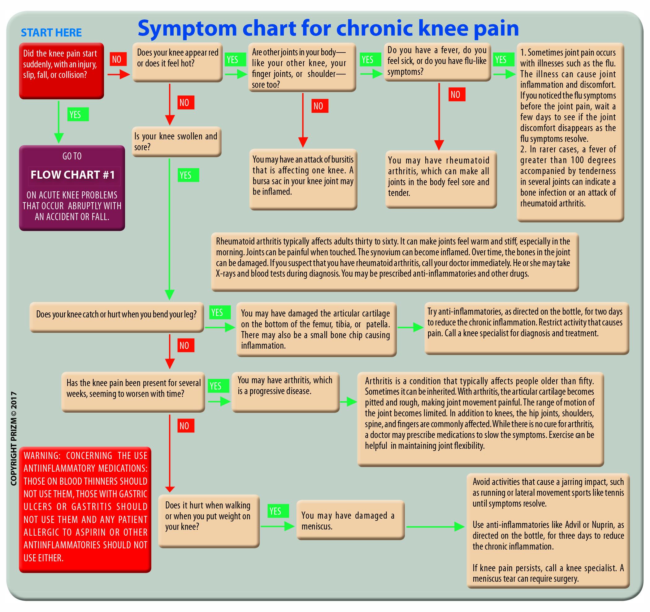 Downloads mini brochure symptoms chart knee pain northwest symptoms chart chronic knee pain pooptronica Image collections