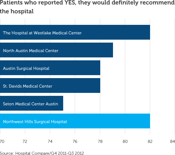graph showing 82% of patient would recommend the hospital