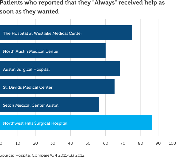 graph showing 87% of patients received help as soon as they wanted