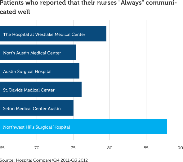 graph showing 86% of patients reported nurses always communicate well